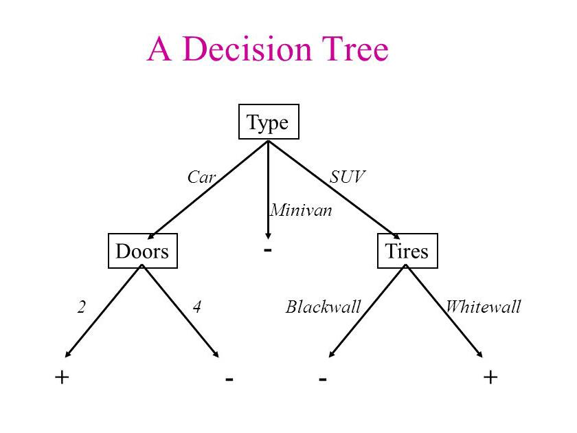 Algoritmo de Decision Trees