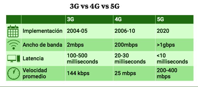 Tabla de comparación de Tecnología 3G, 4G y 5G