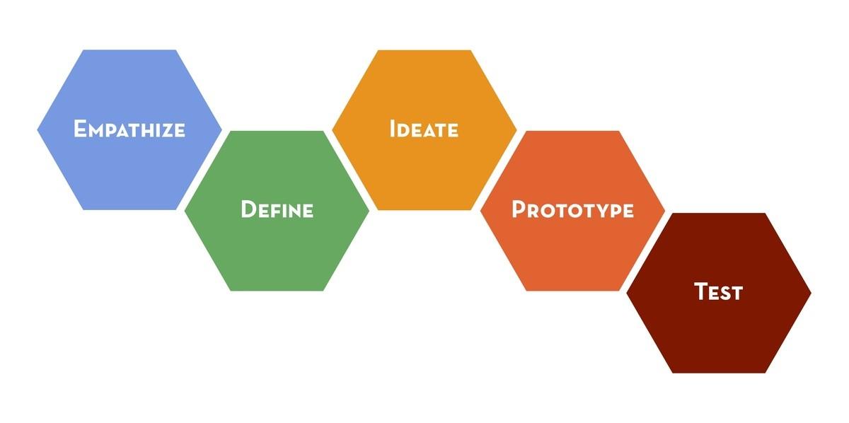 serie Design & Thinking (2012)