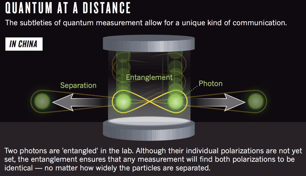 Comunicación cuántica fotón