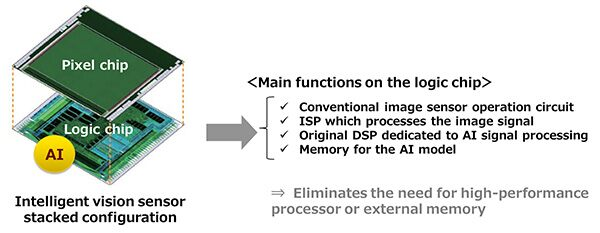 Principales funciones sensor IA