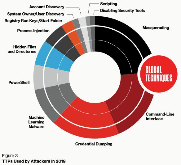 Tendencias Tecnológicas en Ciberseguridad